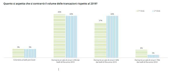 Digitalizzazione e mercato. Previsioni sulle transazioni